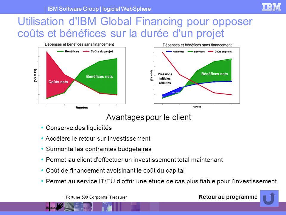 IBM Software Group | logiciel WebSphere Conserve des liquidités Accélère le retour sur investissement Surmonte les contraintes budgétaires Permet au c
