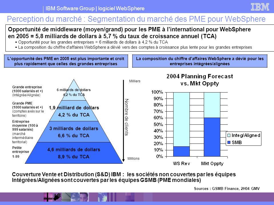 IBM Software Group | logiciel WebSphere 1999 2000 2001 2002 2004-2005 Lancement de la gamme de logiciels WebSphere pour créer, déployer et gérer des applications Web basées sur Java (serveur d applications et pack Performances) Plate-forme logicielle WebSphere, outils de développement communs Environnement ouvert d outils intégrés - Eclipse, services Web, Portal, PvC 5 styles d intégration pour l intégration commerciale, acquisition de Cross Worlds, lancement d Express Part de marché 1999 Serveur d applications 21,7% Intégration commerciale 12,8% Dynamisme du marché WebSphere Environnement d exploitation à la demande, solutions par secteur, infrastructure de services ouverte avec SOA Part de marché 2000 Serveur d applications 22,1% Intégration commerciale 13,1% Portail : 3.4% Part de marché 2001 Serveur d applications 31,4% Intégration commerciale 15,5% Portail : 7.0% 1998 2003 Part de marché 2002 Serveur d applications 36,4% Intégration commerciale 18,2% Portail : 19.1% Part de marché 2003 Serveur d applications 41,3 % Intégration commerciale 20,3 % Portail : 21.9% Source : Gartner Application Integration, Middleware and Portals Market Worldwide, août 2002 et mai 2004 « IBM progresse sur tous les marchés, alors que la plupart des fournisseurs voient leur part stagner ou décroître.