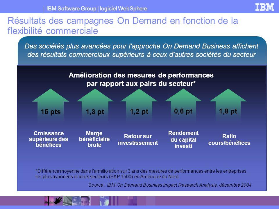 IBM Software Group | logiciel WebSphere Résultats des campagnes On Demand en fonction de la flexibilité commerciale Des sociétés plus avancées pour l'