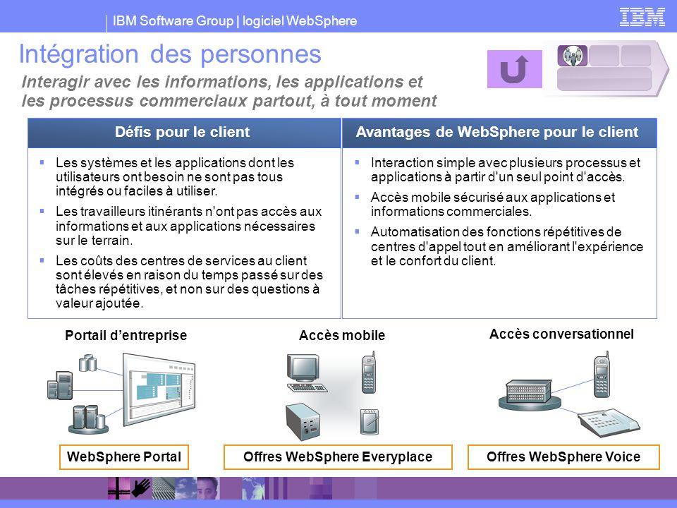 IBM Software Group | logiciel WebSphere Intégration des personnes Interagir avec les informations, les applications et les processus commerciaux parto