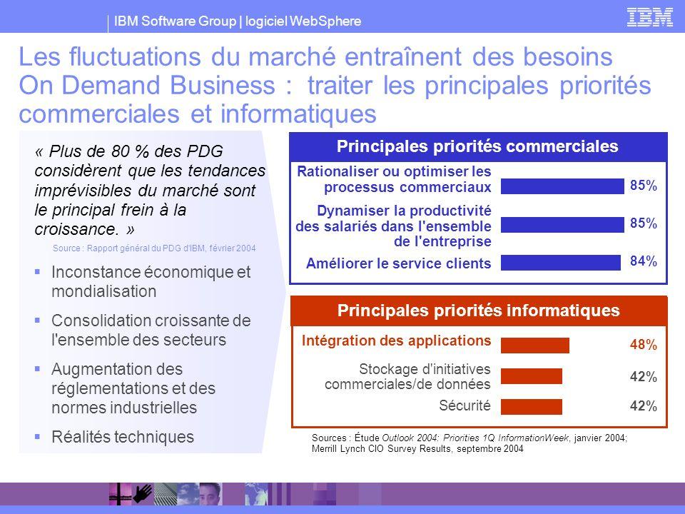 IBM Software Group | logiciel WebSphere Les fluctuations du marché entraînent des besoins On Demand Business : traiter les principales priorités comme