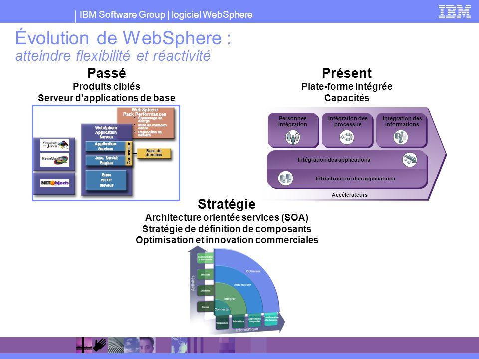 IBM Software Group | logiciel WebSphere Message Marketing WebSphere SIMPLIFIÉ Intégrer des personnes, des processus et des informations Étendre votre influence Optimiser l infrastructure des applications Intégration des processus Intégration des informations Personnes Intégration Intégration des applications Infrastructure des applications Accélérateurs
