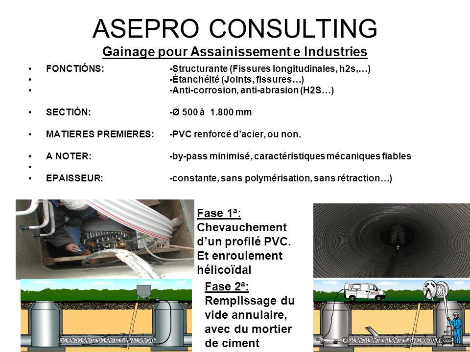 ASEPRO CONSULTING Gainage pour Assainissement e Industries FONCTIÓNS: -Structurante (Fissures longitudinales, h2s,…) -Étanchéité (Joints, fissures…) -