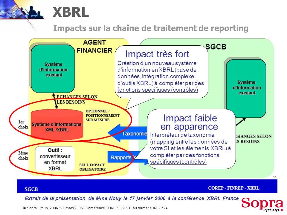 © Sopra Group, 2006 / 21 mars 2006 / Conférence COREP FINREP au format XBRL / p23 XBRL permet de définir Un format commun détats par type de reporting