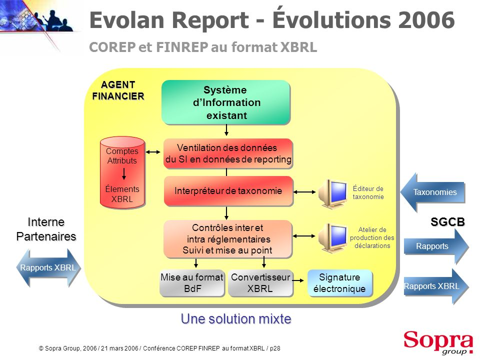 © Sopra Group, 2006 / 21 mars 2006 / Conférence COREP FINREP au format XBRL / p27 Nécessité dun niveau de service complet adapté au métier de reportin