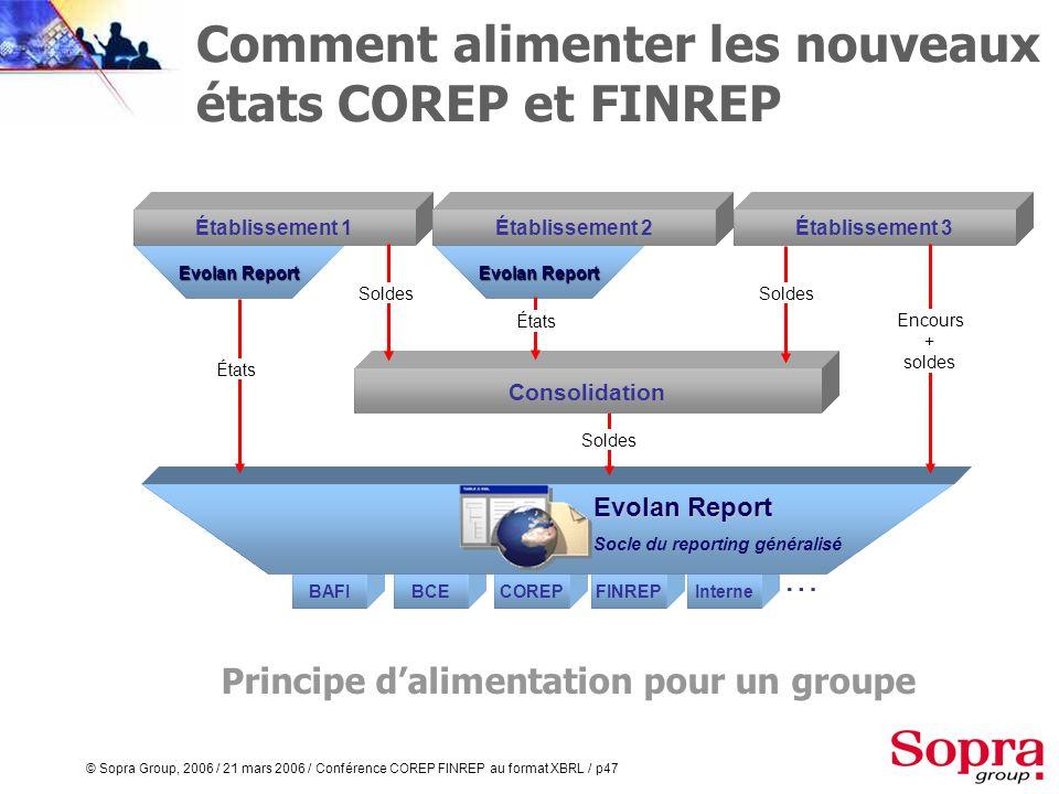 © Sopra Group, 2006 / 21 mars 2006 / Conférence COREP FINREP au format XBRL / p46 BCEBAFICOREPFINREPInterne Principe dalimentation pour un établisseme