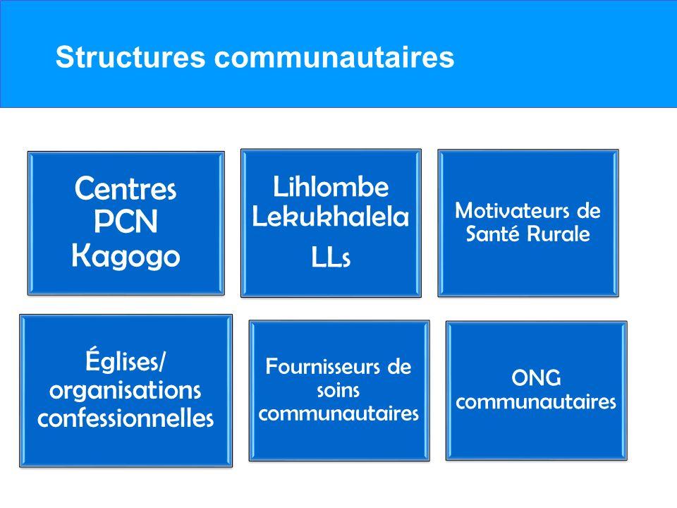 Structures communautaires Centres PCN Kagogo Lihlombe Lekukhalela LLs Motivateurs de Santé Rurale Églises/ organisations confessionnelles Fournisseurs