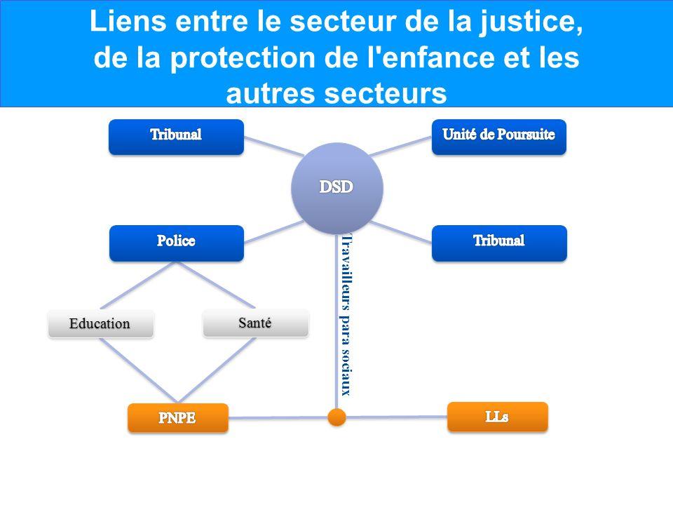 Liens entre le secteur de la justice, de la protection de l'enfance et les autres secteurs Travailleurs para sociaux SantéSanté EducationEducation