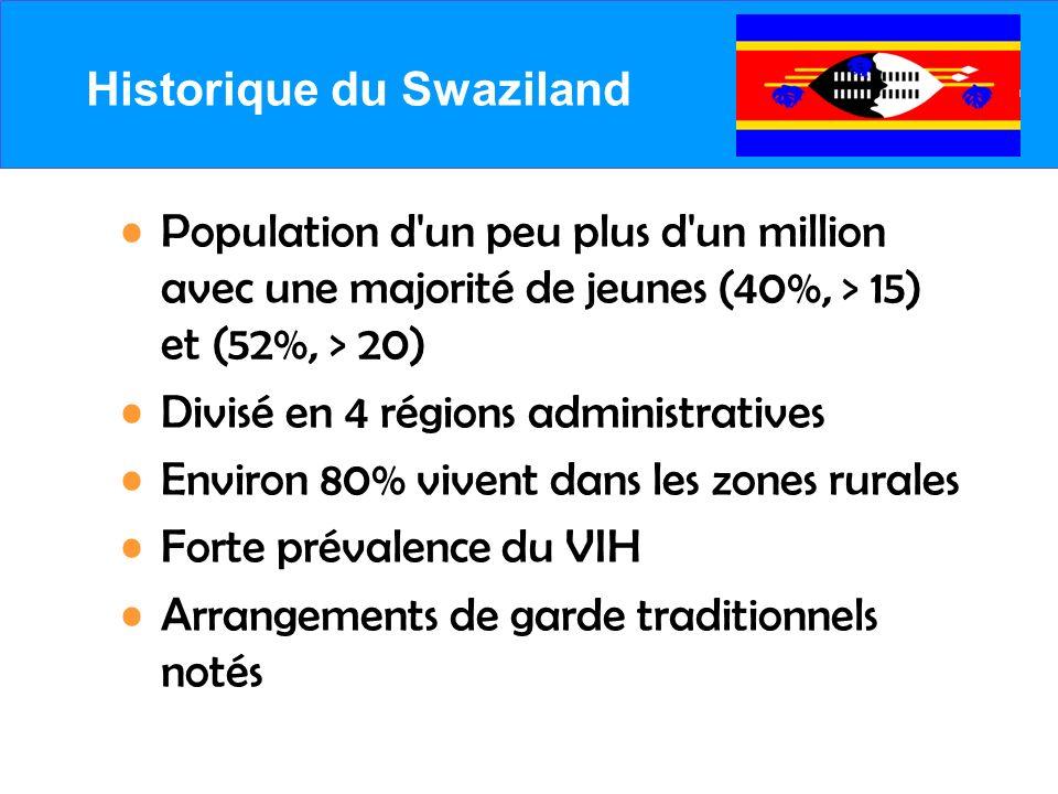 Historique du Swaziland Population d un peu plus d un million avec une majorité de jeunes (40%, > 15) et (52%, > 20) Divisé en 4 régions administratives Environ 80% vivent dans les zones rurales Forte prévalence du VIH Arrangements de garde traditionnels notés