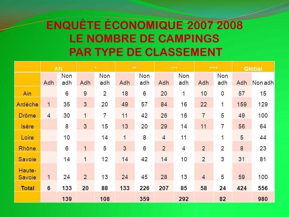 ENQUÊTE ÉCONOMIQUE 2007 2008 LE NOMBRE DE CAMPINGS PAR TYPE DE CLASSEMENT AN**********Global Adh Non adhAdh Non adhAdh Non adhAdh Non adhAdh Non adhAd