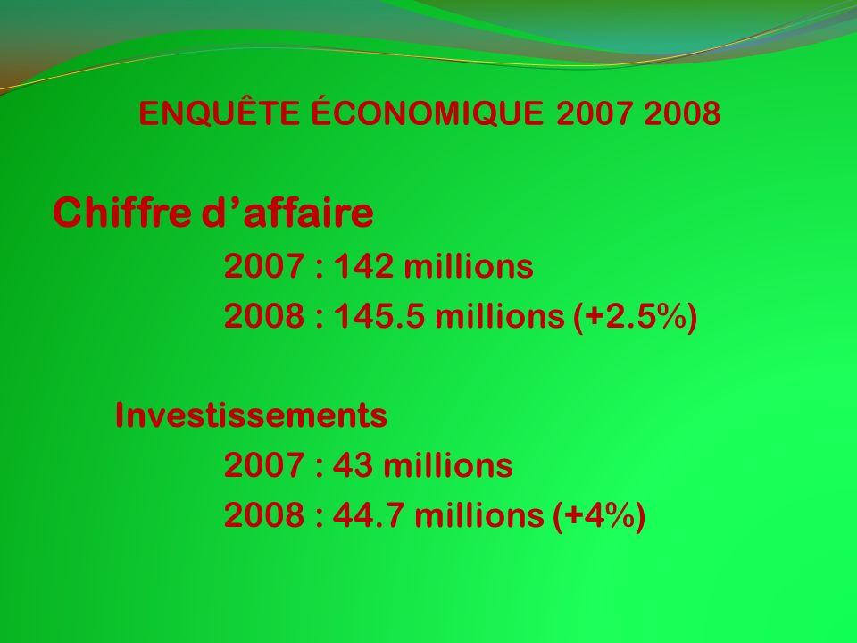 ENQUÊTE ÉCONOMIQUE 2007 2008 Chiffre daffaire 2007 : 142 millions 2008 : 145.5 millions (+2.5%) Investissements 2007 : 43 millions 2008 : 44.7 millions (+4%)