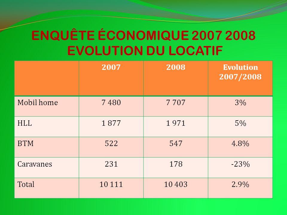 ENQUÊTE ÉCONOMIQUE 2007 2008 EVOLUTION DU LOCATIF 20072008Evolution 2007/2008 Mobil home7 4807 7073% HLL1 8771 9715% BTM5225474.8% Caravanes231178-23% Total10 11110 4032.9%