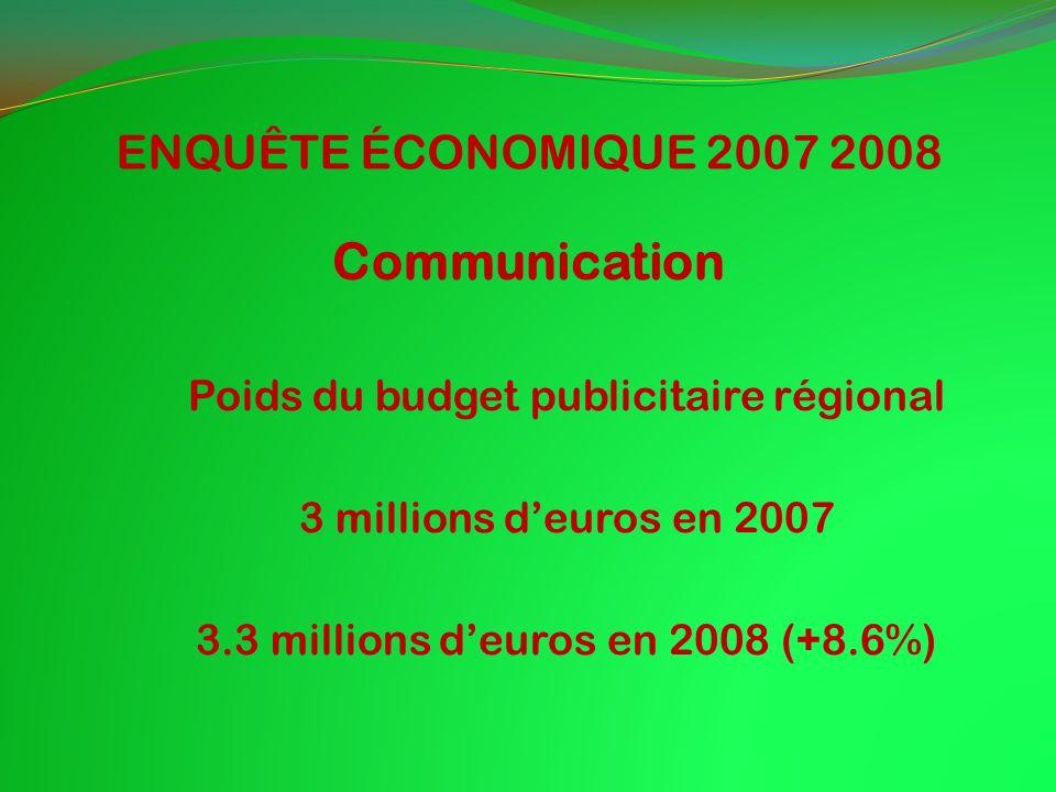 ENQUÊTE ÉCONOMIQUE 2007 2008 Communication Poids du budget publicitaire régional 3 millions deuros en 2007 3.3 millions deuros en 2008 (+8.6%)