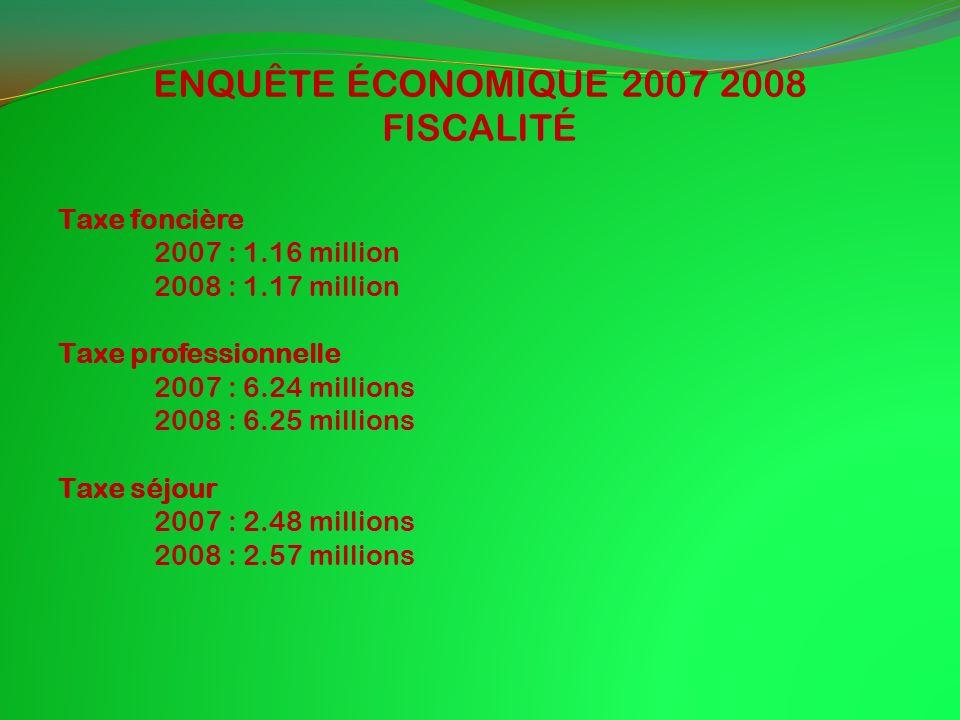 ENQUÊTE ÉCONOMIQUE 2007 2008 FISCALITÉ Taxe foncière 2007 : 1.16 million 2008 : 1.17 million Taxe professionnelle 2007 : 6.24 millions 2008 : 6.25 millions Taxe séjour 2007 : 2.48 millions 2008 : 2.57 millions