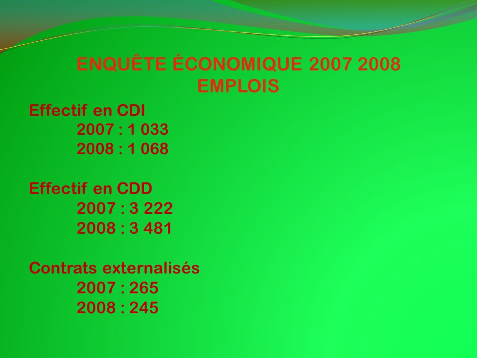 ENQUÊTE ÉCONOMIQUE 2007 2008 EMPLOIS Effectif en CDI 2007 : 1 033 2008 : 1 068 Effectif en CDD 2007 : 3 222 2008 : 3 481 Contrats externalisés 2007 : 265 2008 : 245