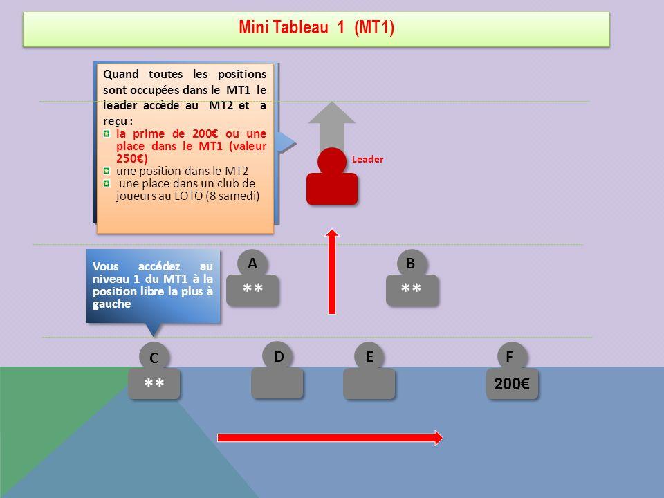 Mini Tableau 1 (MT1) C ** Quand toutes les positions sont occupées dans le MT1 le leader accède au MT2 et a reçu : la prime de 200 ou une place dans l