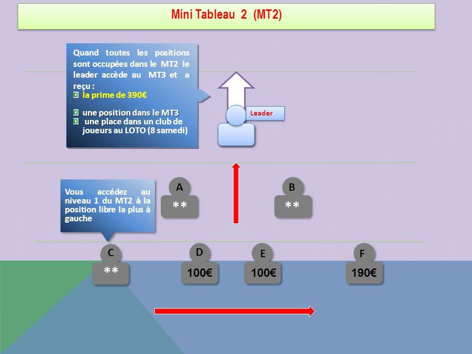 Mini Tableau 2 (MT2) C ** Quand toutes les positions sont occupées dans le MT2 le leader accède au MT3 et a reçu : la prime de 390 une position dans l