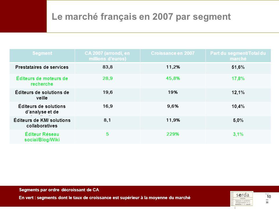 Page 30 10 Le marché français en 2007 par segment SegmentCA 2007 (arrondi, en millions deuros) Croissance en 2007Part du segment/Total du marché Prestataires de services 83,811,2% 51,6% Éditeurs de moteurs de recherche 28,945,8% 17,8% Éditeurs de solutions de veille 19,619% 12,1% Éditeurs de solutions danalyse et de visualisation 16,99,6% 10,4% Éditeurs de KM/ solutions collaboratives 8,111,9% 5,0% Éditeur Réseau social/Blog/Wiki 5229% 3,1% Segments par ordre décroissant de CA En vert : segments dont le taux de croissance est supérieur à la moyenne du marché