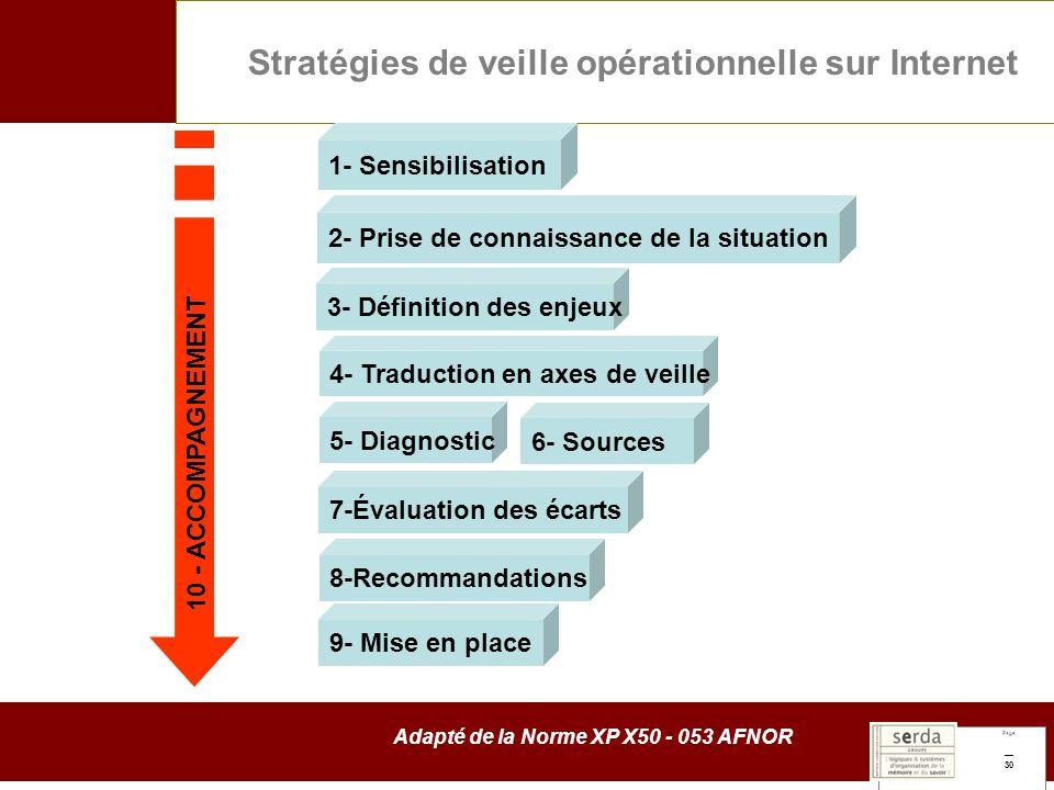Page 30 Stratégies de veille opérationnelle sur Internet Adapté de la Norme XP X50 - 053 AFNOR 1- Sensibilisation 2- Prise de connaissance de la situation 3- Définition des enjeux 4- Traduction en axes de veille 5- Diagnostic 7-Évaluation des écarts 8-Recommandations 9- Mise en place 6- Sources 10 - ACCOMPAGNEMENT