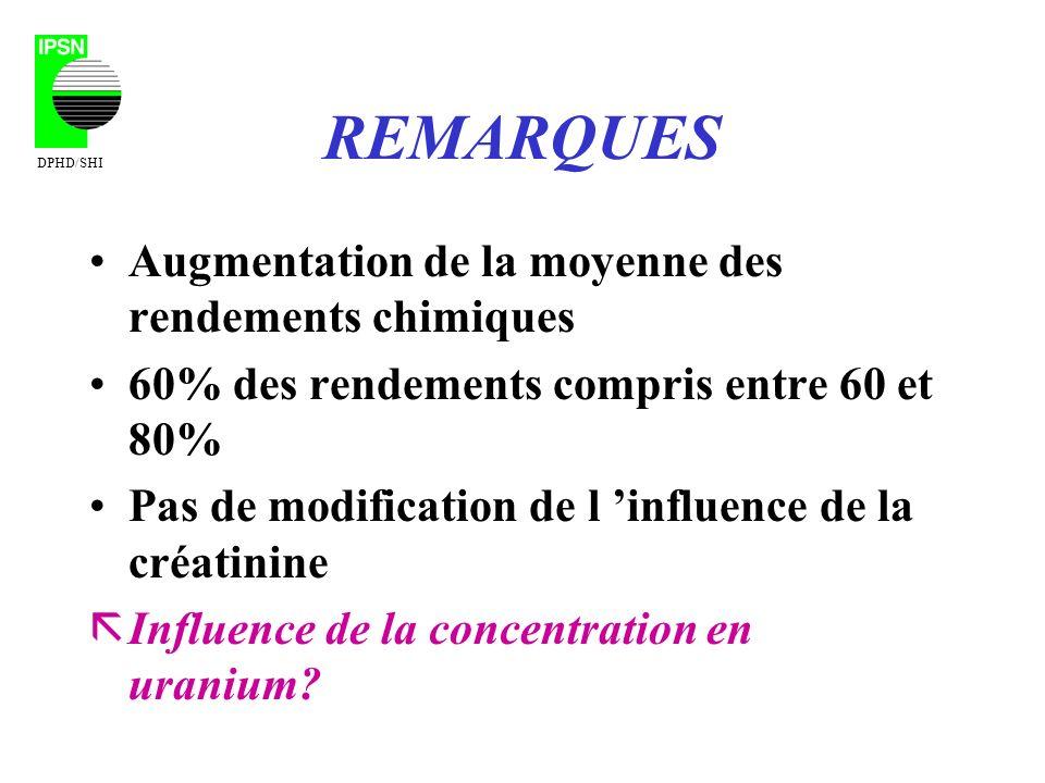 REMARQUES Augmentation de la moyenne des rendements chimiques 60% des rendements compris entre 60 et 80% Pas de modification de l influence de la créatinine ãInfluence de la concentration en uranium.