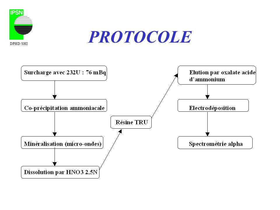 PROTOCOLE DPHD/SHI