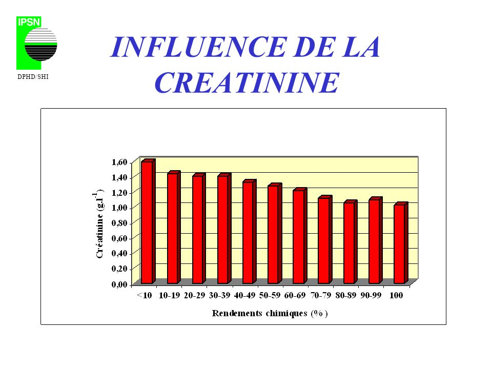 INFLUENCE DE LA CREATININE DPHD/SHI