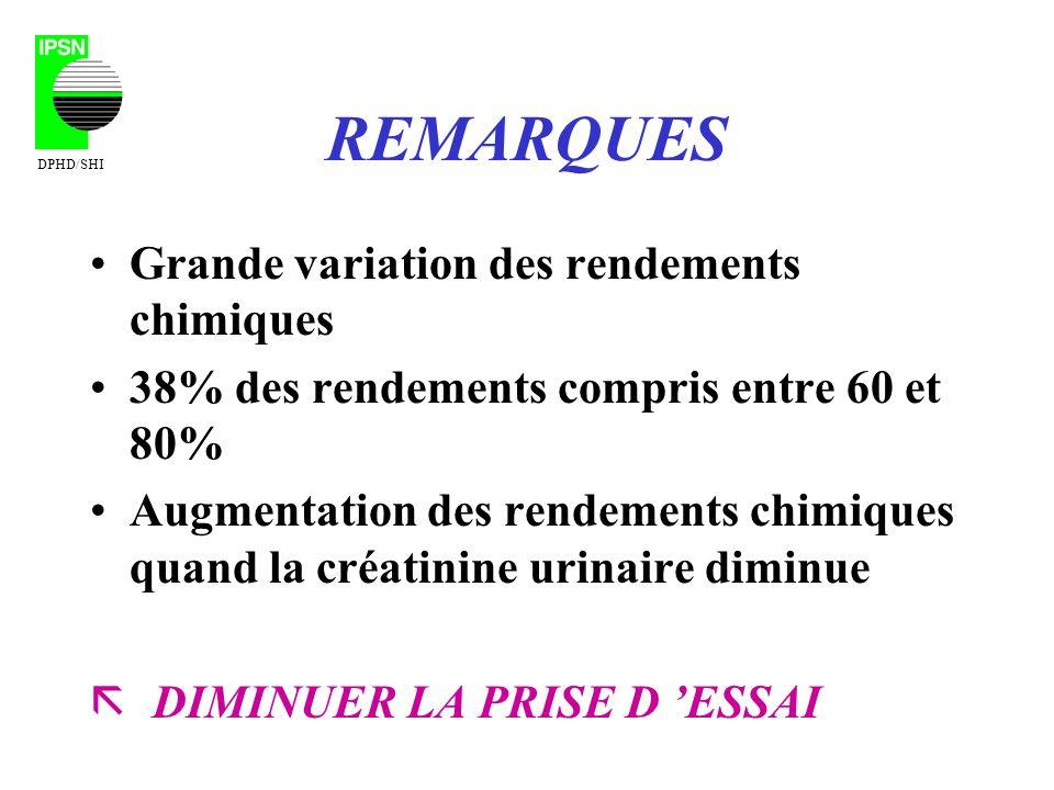 REMARQUES Grande variation des rendements chimiques 38% des rendements compris entre 60 et 80% Augmentation des rendements chimiques quand la créatinine urinaire diminue ã DIMINUER LA PRISE D ESSAI DPHD/SHI