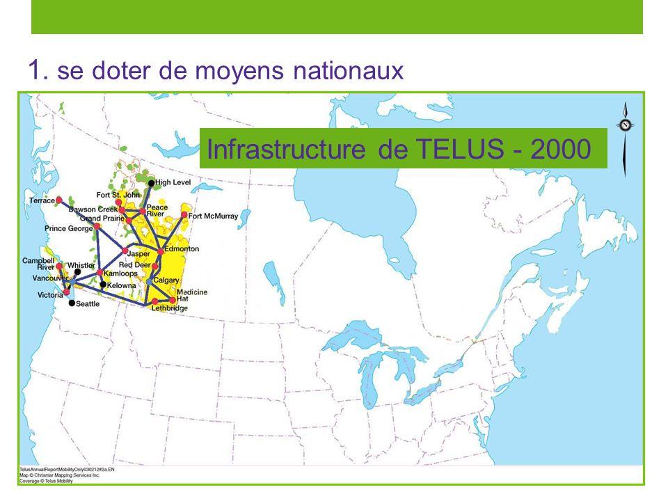 10 1. se doter de moyens nationaux Infrastructure de TELUS - 2000