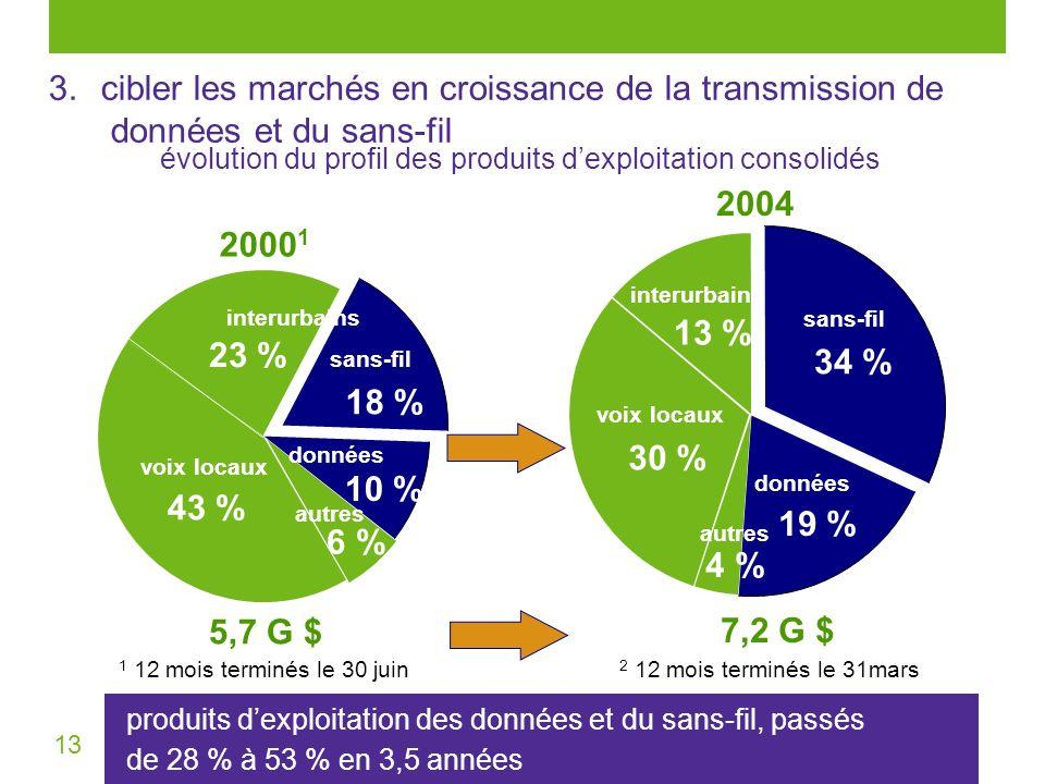 13 3.cibler les marchés en croissance de la transmission de données et du sans-fil évolution du profil des produits dexploitation consolidés produits