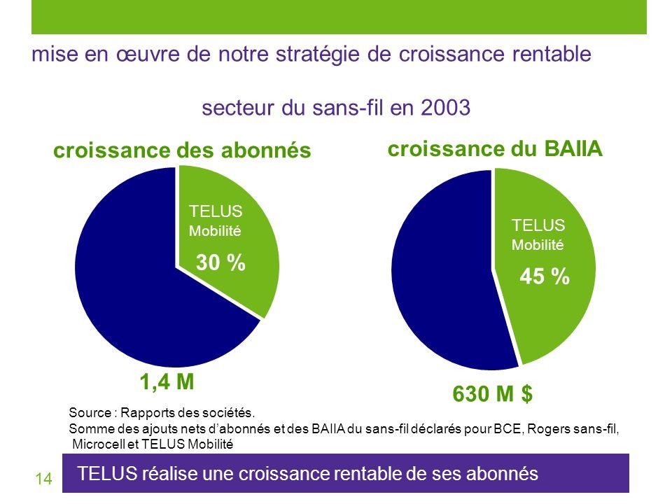 14 mise en œuvre de notre stratégie de croissance rentable TELUS réalise une croissance rentable de ses abonnés Source : Rapports des sociétés. Somme