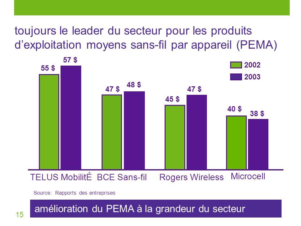 15 amélioration du PEMA à la grandeur du secteur Source: Rapports des entreprises TELUS MobilitÉRogers WirelessBCE Sans-fil 55 $ 45 $ 47 $ 2002 2003 5