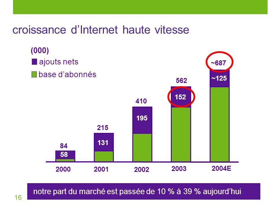 16 notre part du marché est passée de 10 % à 39 % aujourdhui 410 215 562 2002 2003 2001 131 195 152 base dabonnés ajouts nets (000) ~125 ~687 2004E 84