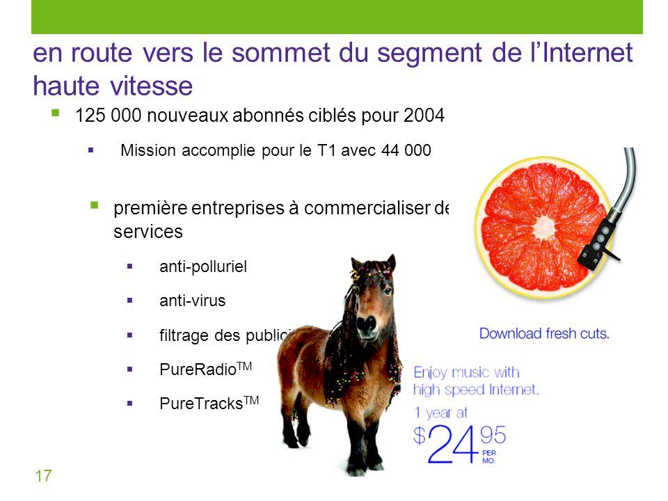 17 en route vers le sommet du segment de lInternet haute vitesse 125 000 nouveaux abonnés ciblés pour 2004 Mission accomplie pour le T1 avec 44 000 pr
