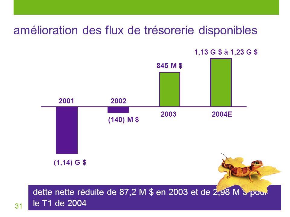 31 amélioration des flux de trésorerie disponibles 20012002 2003 (1,14) G $ (140) M $ 1,13 G $ à 1,23 G $ 2004E 845 M $ dette nette réduite de 87,2 M