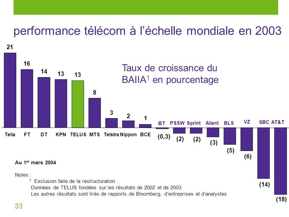33 performance télécom à léchelle mondiale en 2003 (18) 21 16 13 8 (2) (3) (5) (6) (14) (2) 13 14 2 1 (0,3) 3 TeliaFTDTKPNTELUSMTSTelstraNipponBCE Au