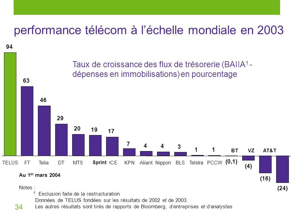 34 performance télécom à léchelle mondiale en 2003 (24) 94 63 29 19 17 4 4 3 (4) (16) (0,1) 1 1 20 7 46 TELUSFTTeliaDTMTSFONBCEKPNAliantNipponBLSTelst