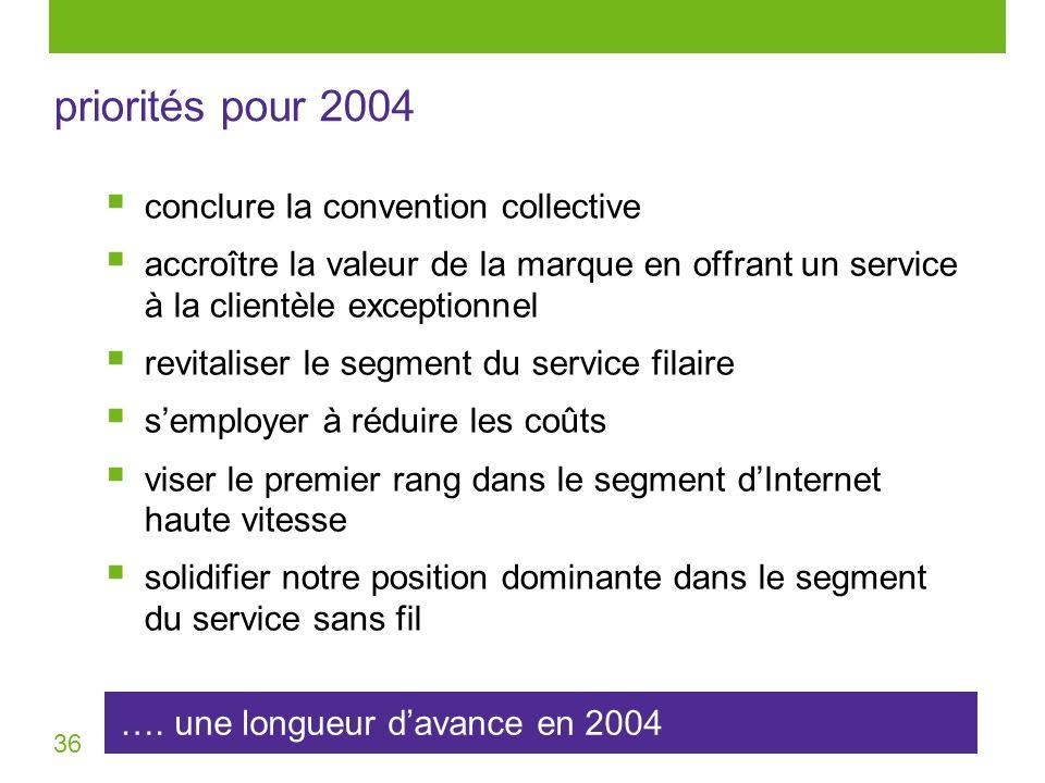 36 …. une longueur davance en 2004 priorités pour 2004 conclure la convention collective accroître la valeur de la marque en offrant un service à la c