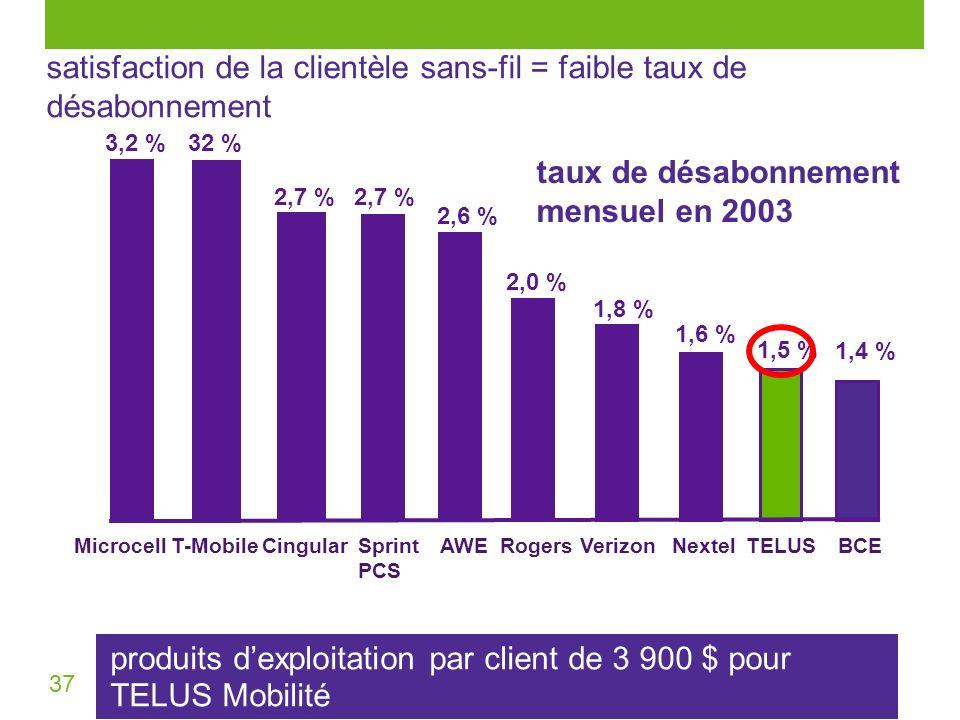 37 produits dexploitation par client de 3 900 $ pour TELUS Mobilité BCEAWE 2,7 %2,7 % 2,6 %2,6 % 1,6 %1,6 % 2,0 %2,0 % 1,8 %1,8 % 1,5 %1,5 % 1,4 %1,4