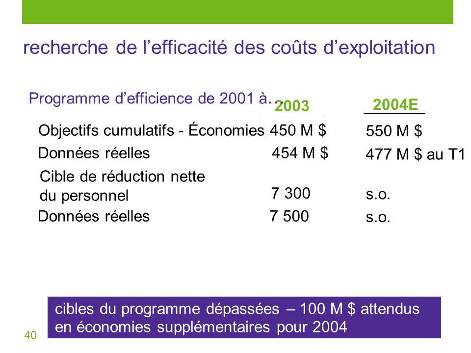 40 recherche de lefficacité des coûts dexploitation 2003 2004E 450 M $ 550 M $ 454 M $ 477 M $ au T1 7 300 s.o. Données réelles7 500 s.o. Objectifs cu