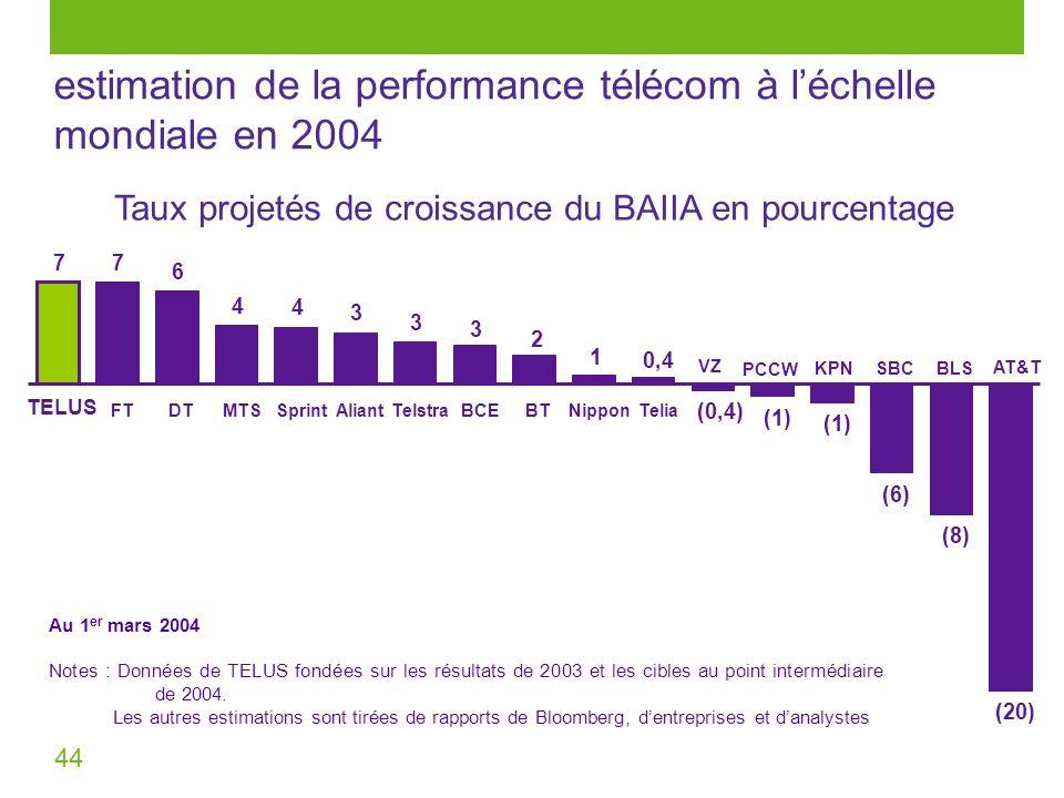 44 77 4 4 3 3 (1) (6) (8) (20) 1 2 3 6 0,40,4 (0,4) (1) TELUS FTDTMTSSprintAliantTelstraBCEBTNipponTelia estimation de la performance télécom à léchel