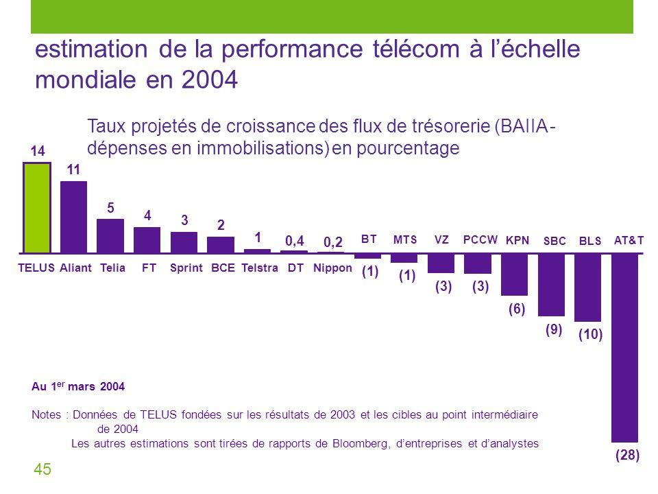 45 14 11 4 3 2 1 (3) (6) (9) (10) (28) 0,20,2 (1) 0,40,4 5 TELUSAliantTeliaFTSprintBCETelstraDTNippon estimation de la performance télécom à léchelle