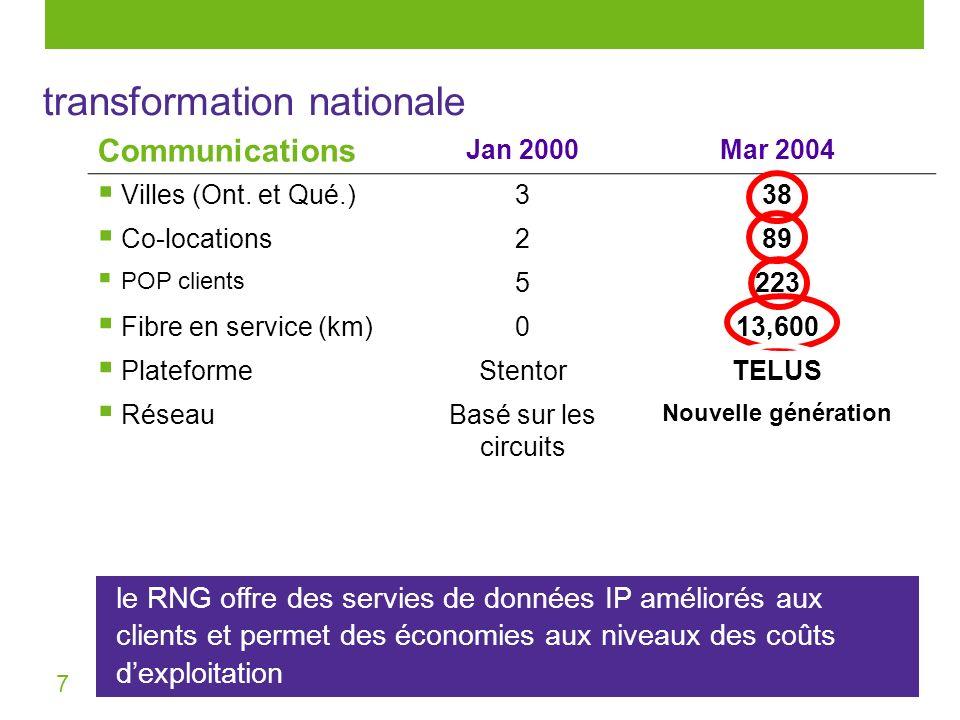 7 Communications Jan 2000Mar 2004 Villes (Ont. et Qué.) 338 Co-locations 289 POP clients 5223 Fibre en service (km) 013,600 Plateforme StentorTELUS Ré