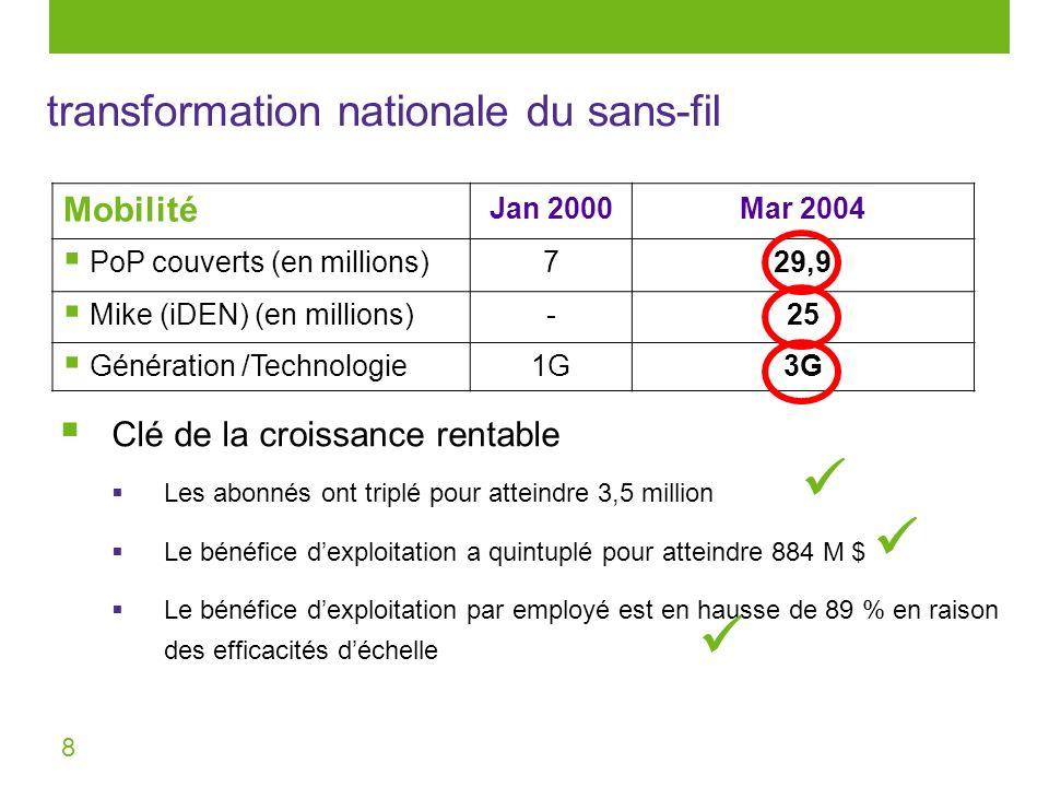 8 Mobilité Jan 2000Mar 2004 PoP couverts (en millions) 729,9 Mike (iDEN) (en millions) -25 Génération /Technologie 1G3G transformation nationale du sa