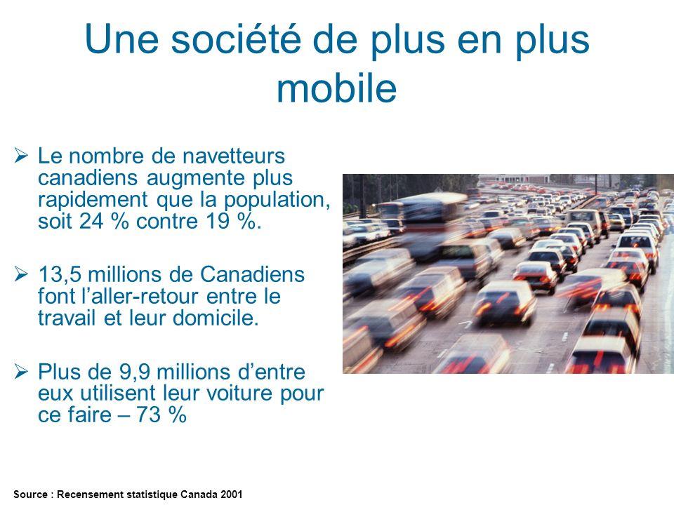 Une société de plus en plus mobile Le nombre de navetteurs canadiens augmente plus rapidement que la population, soit 24 % contre 19 %.