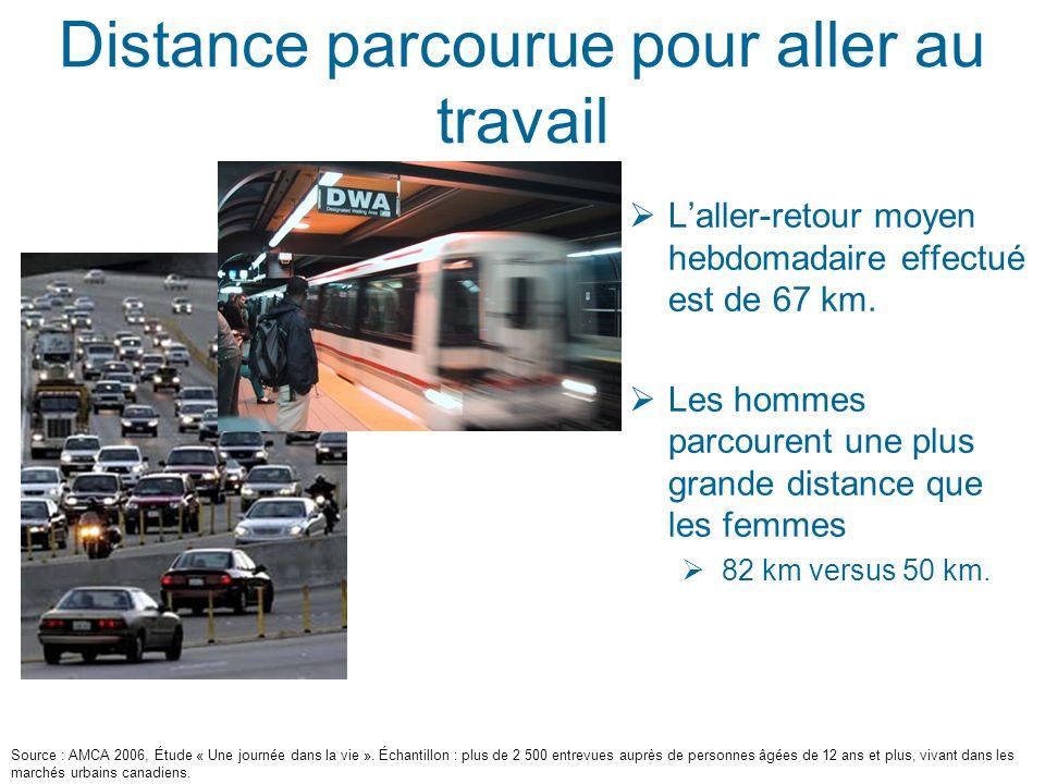 Distance parcourue pour aller au travail Laller-retour moyen hebdomadaire effectué est de 67 km.
