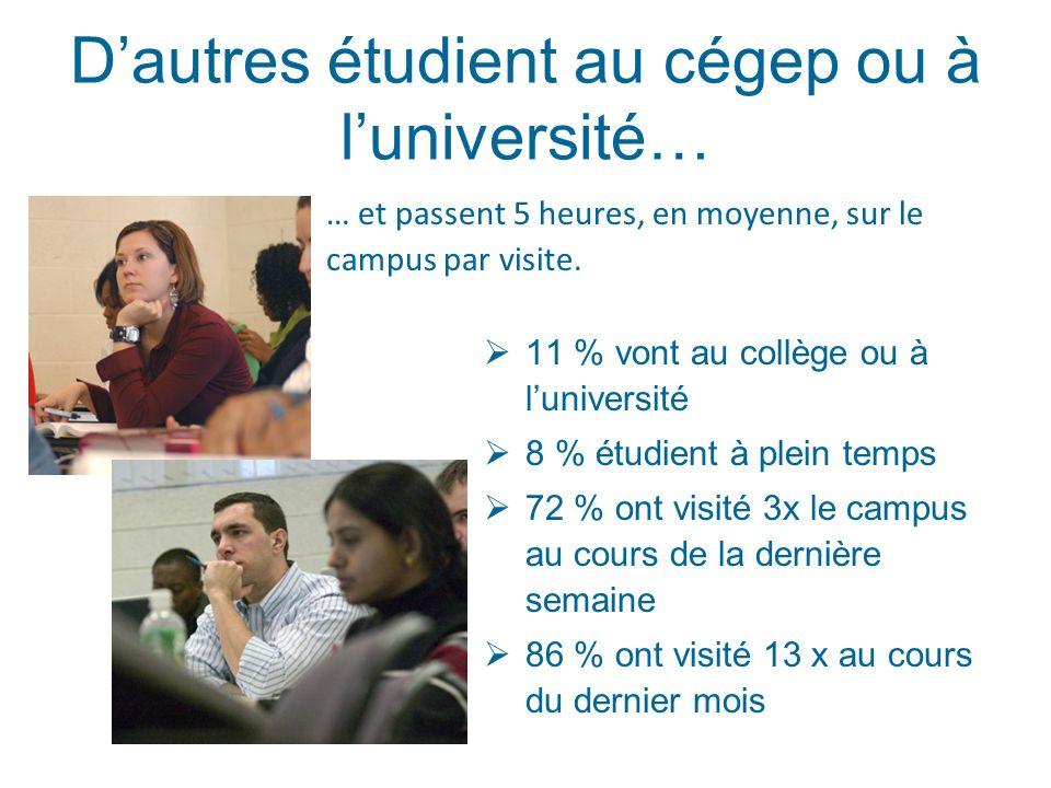 Dautres étudient au cégep ou à luniversité… 11 % vont au collège ou à luniversité 8 % étudient à plein temps 72 % ont visité 3x le campus au cours de la dernière semaine 86 % ont visité 13 x au cours du dernier mois … et passent 5 heures, en moyenne, sur le campus par visite.