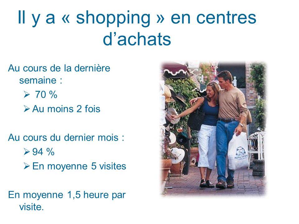 Il y a « shopping » en centres dachats Au cours de la dernière semaine : 70 % Au moins 2 fois Au cours du dernier mois : 94 % En moyenne 5 visites En moyenne 1,5 heure par visite.