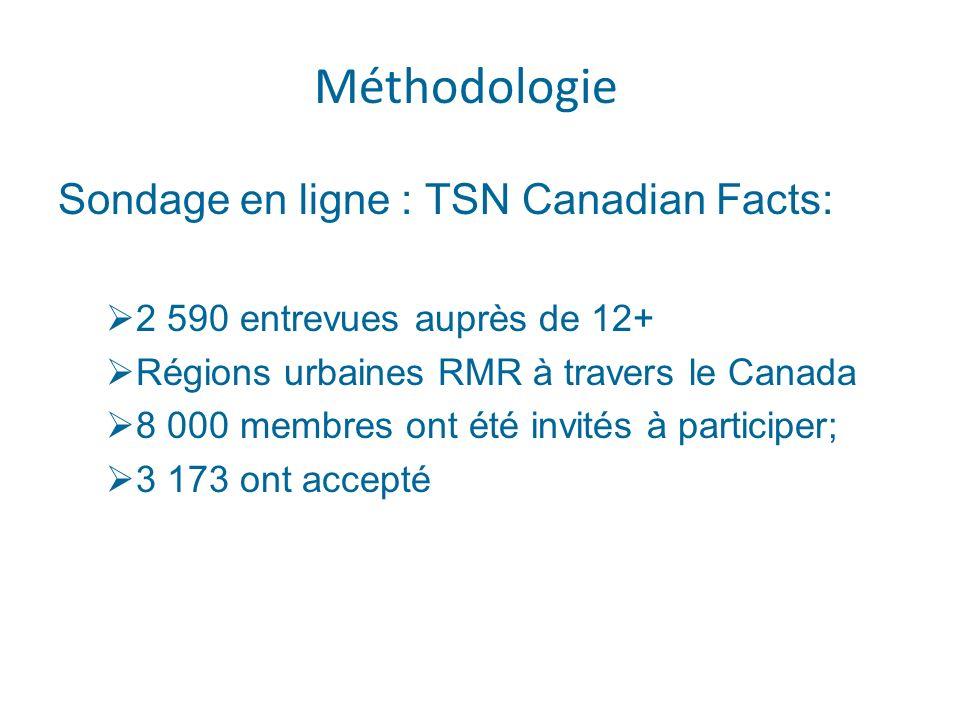 Méthodologie Sondage en ligne : TSN Canadian Facts: 2 590 entrevues auprès de 12+ Régions urbaines RMR à travers le Canada 8 000 membres ont été invités à participer; 3 173 ont accepté