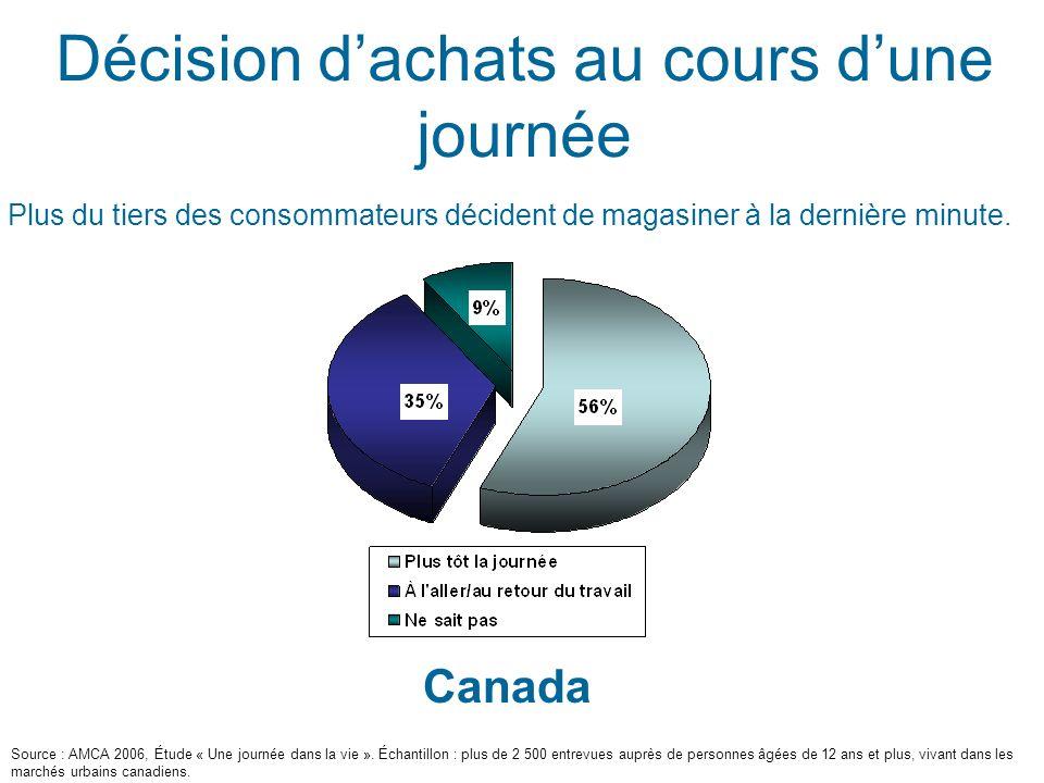 Décision dachats au cours dune journée Canada Plus du tiers des consommateurs décident de magasiner à la dernière minute.