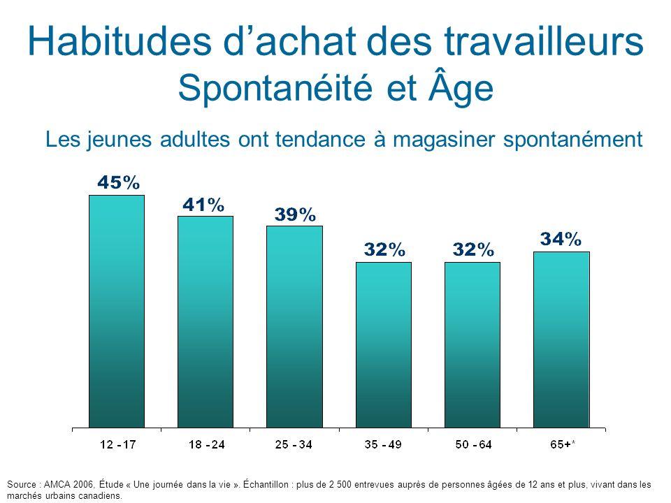 Habitudes dachat des travailleurs Spontanéité et Âge Les jeunes adultes ont tendance à magasiner spontanément Source : AMCA 2006, Étude « Une journée dans la vie ».